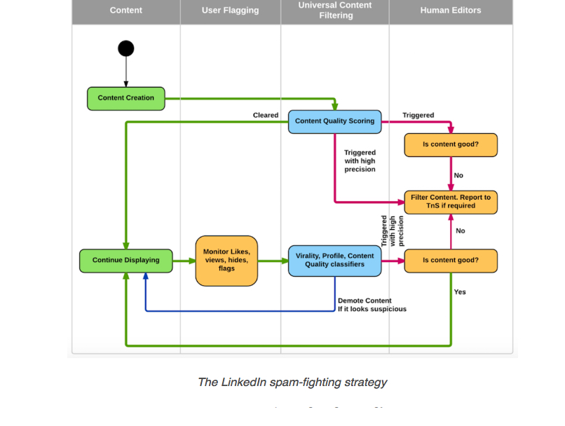 Jak działa algorytm Linkedin